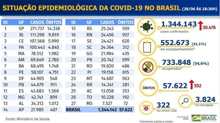 Covid-19: Brasil registra 552 óbitos e 30.476 novos casos da doença