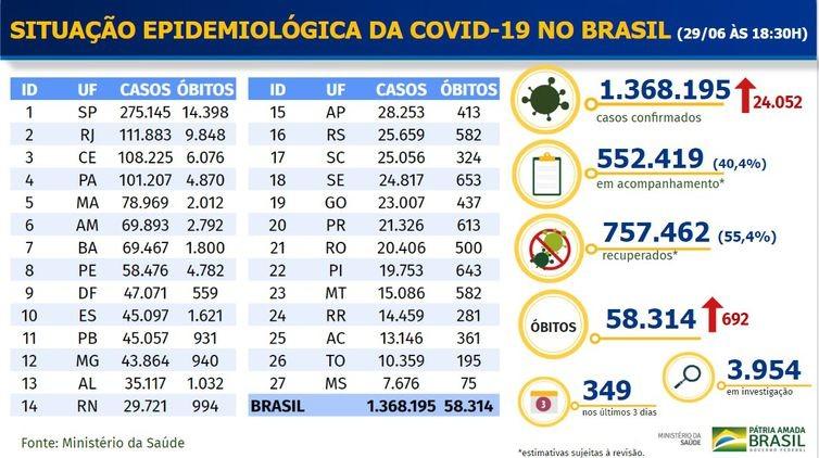 Nas últimas 24 horas, Brasil registra 692 óbitos por covid-19