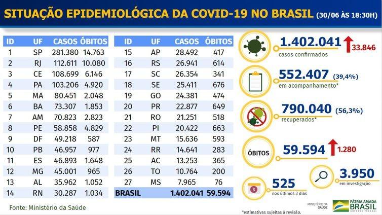 Brasil registra 1.280 óbitos por covid-19 nas últimas 24 horas