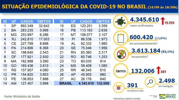 Covid-19: Brasil acumula 132 mil mortes e 4,3 milhões de casos