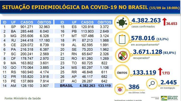 Covid-19: Brasil tem 1,1 mil mortes e 36,6 mil casos nas últimas 24h
