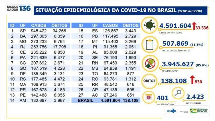 Covid-19: Brasil tem 33,5 mil novos casos e 836 mortes em 24 horas