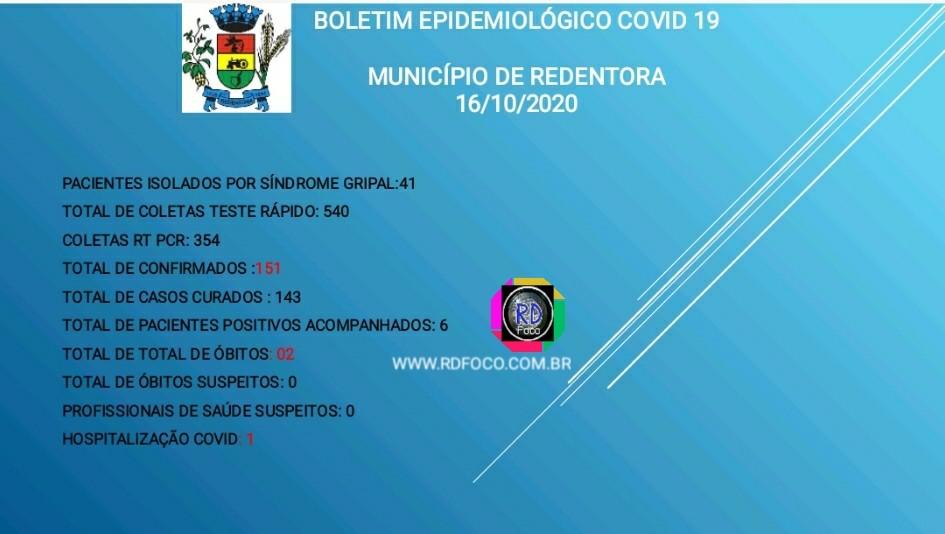 Covid-19: Redentora registra 6 casos ativos no município