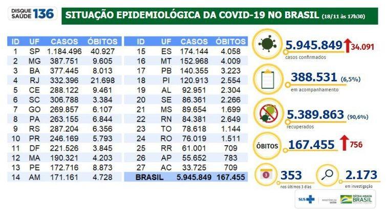 Covid-19: Brasil tem 756 mortes e 34.091 casos nas últimas 24 horas