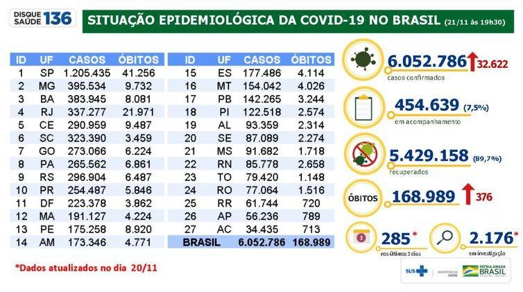 Em 24 horas, país registra 376 mortes e 32 mil novos casos de covid-19