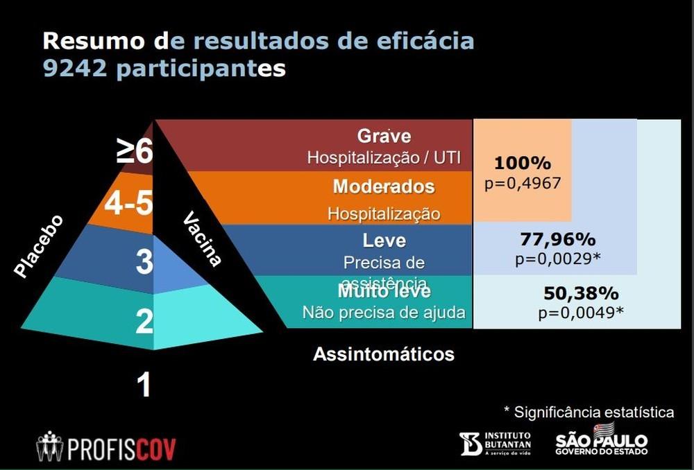 CoronaVac tem eficácia global de 50,4% nos testes feitos no Brasil, diz Instituto Butantan
