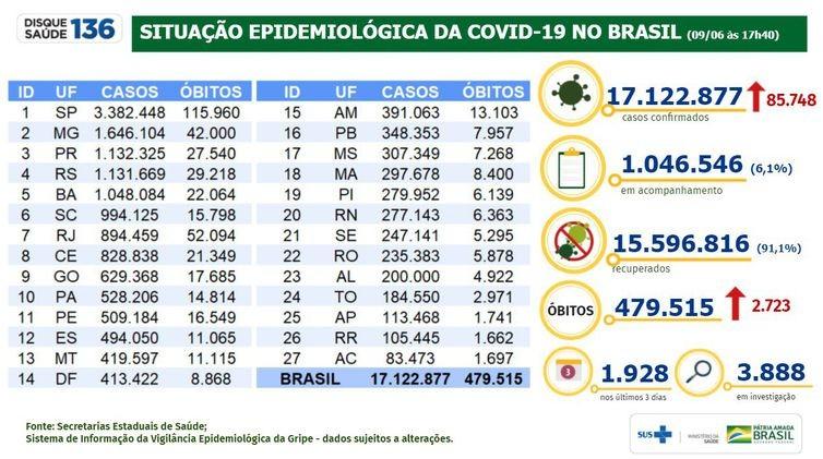 Covid-19: Brasil registra 17,1 milhões de casos e 479,5 mil mortes - RD Foco
