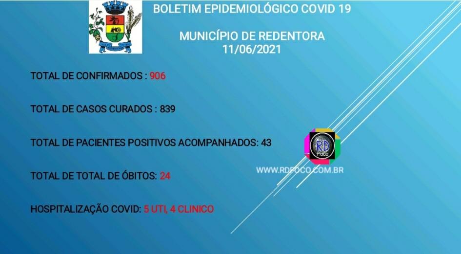Covid-19: Redentora registra 43 casos ativos e 9 pacientes hospitalizados - RD Foco