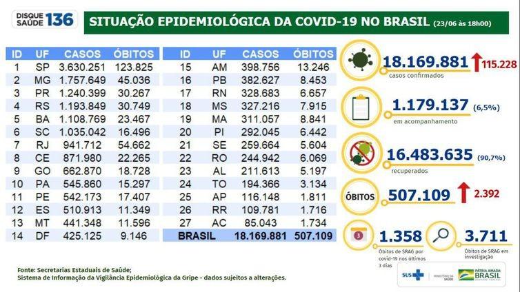 Covid-19: Brasil registra 2.392 mortes e 115.228 casos em 24 horas - RD Foco