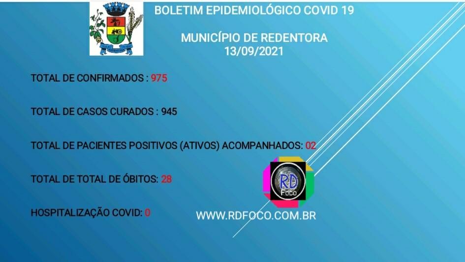 Redentora, o município registra dois casos ativos de covid-19 e nenhuma hospitalização - RD Foco